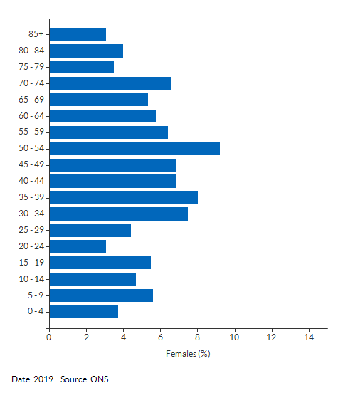 5-year age group female population estimates for Sutton 025C for 2019