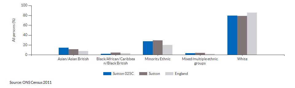 Ethnicity in Sutton 025C for 2011