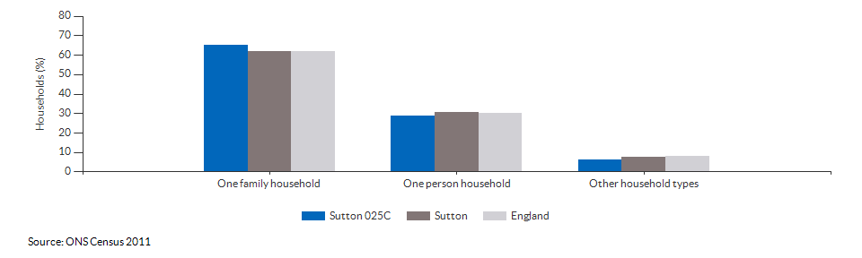 Household composition in Sutton 025C for 2011
