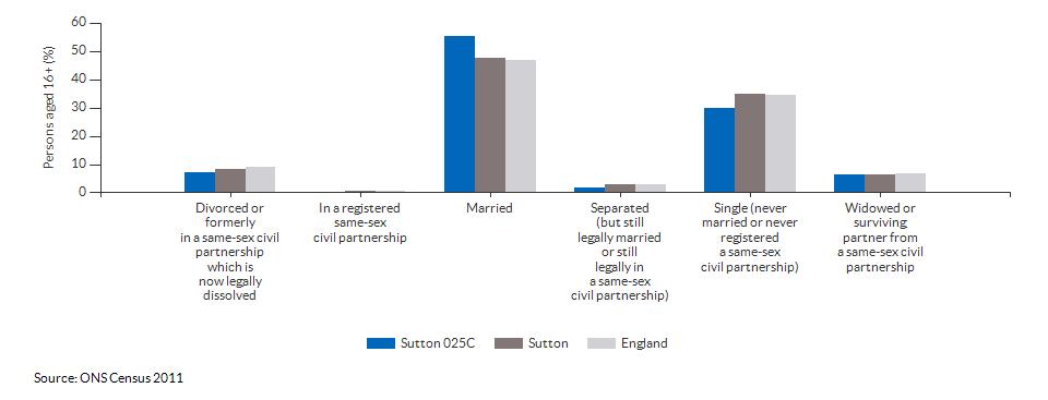 Marital and civil partnership status in Sutton 025C for 2011