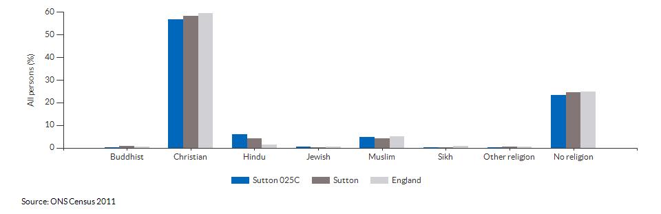 Religion in Sutton 025C for 2011
