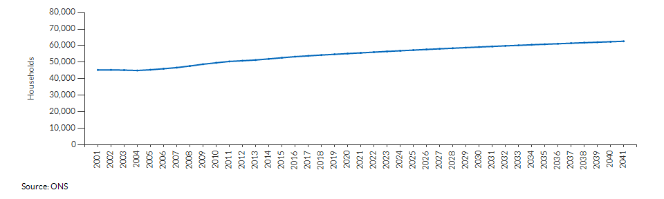 Projected number of households for Slough over time