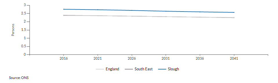 Projected average number of persons per household for Slough over time