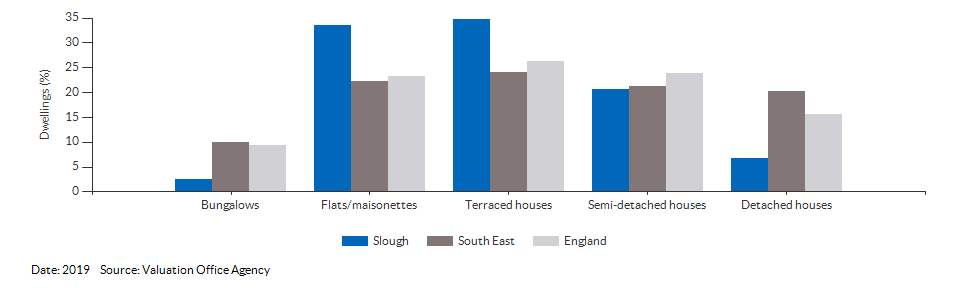 Dwelling counts by type for Slough for 2019