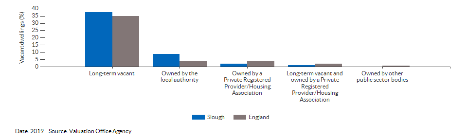 Vacant dwelling counts by type for Slough for 2019