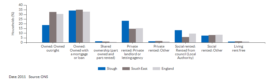 Property ownership and tenency for Slough for 2011