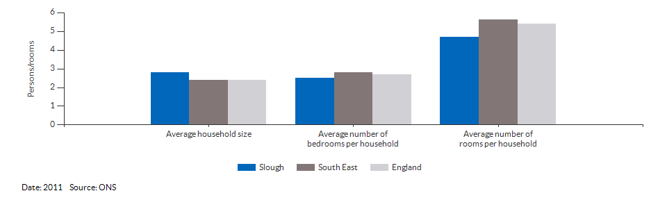 Household size and rooms for Slough for 2011