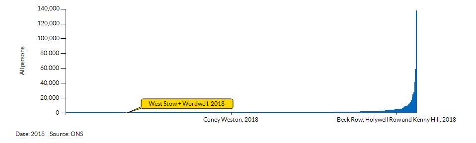 How West Stow + Wordwell compares to other wards in the Local Authority