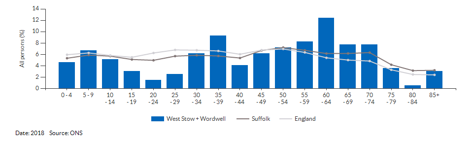 5-year age group population estimates for West Stow + Wordwell for 2018