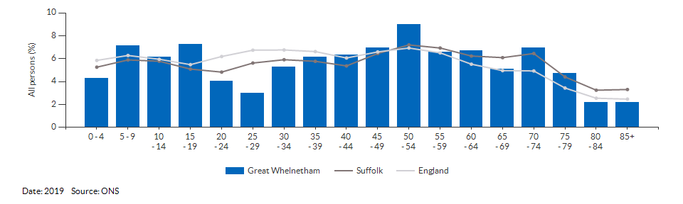 5-year age group population estimates for Great Whelnetham for 2019