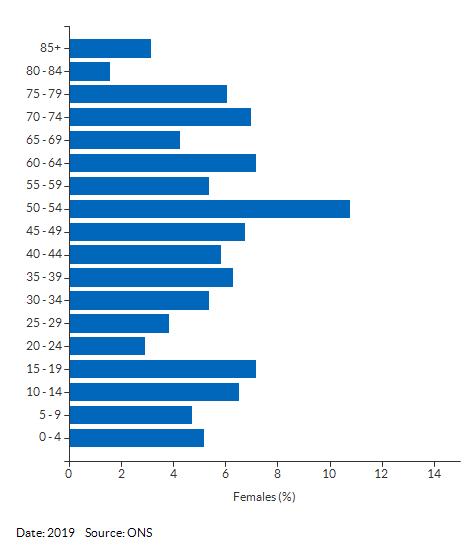 5-year age group female population estimates for Great Whelnetham for 2019