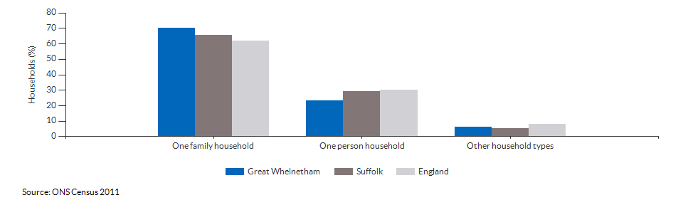 Household composition in Great Whelnetham for 2011