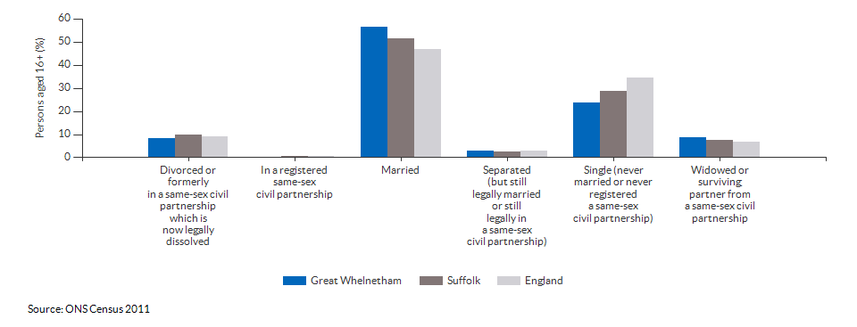 Marital and civil partnership status in Great Whelnetham for 2011