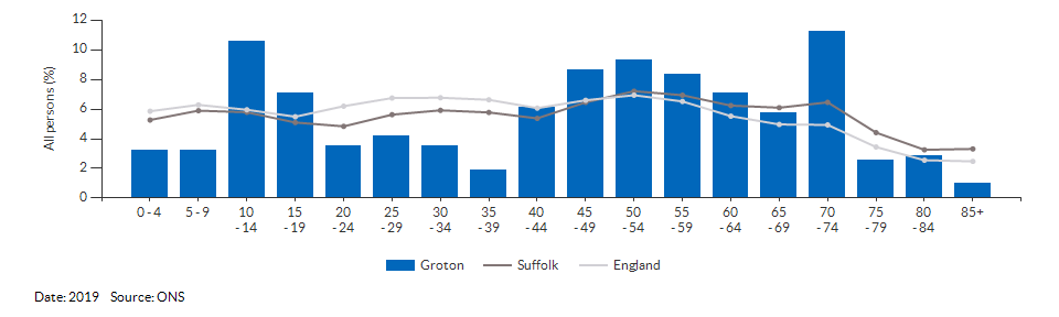 5-year age group population estimates for Groton for 2019