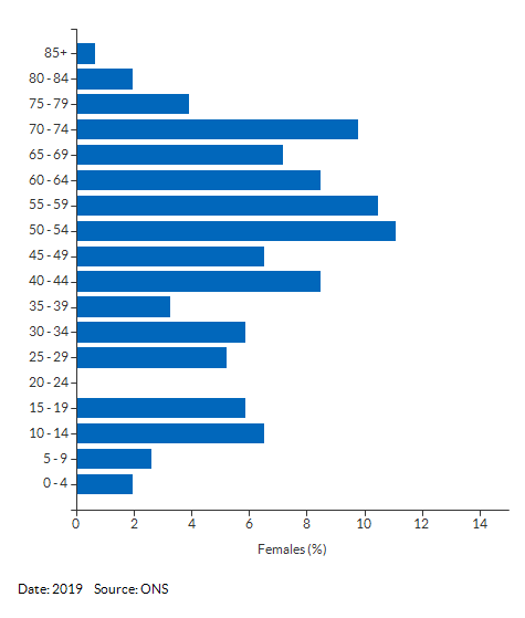 5-year age group female population estimates for Groton for 2019