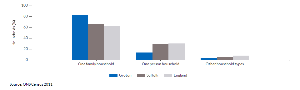 Household composition in Groton for 2011