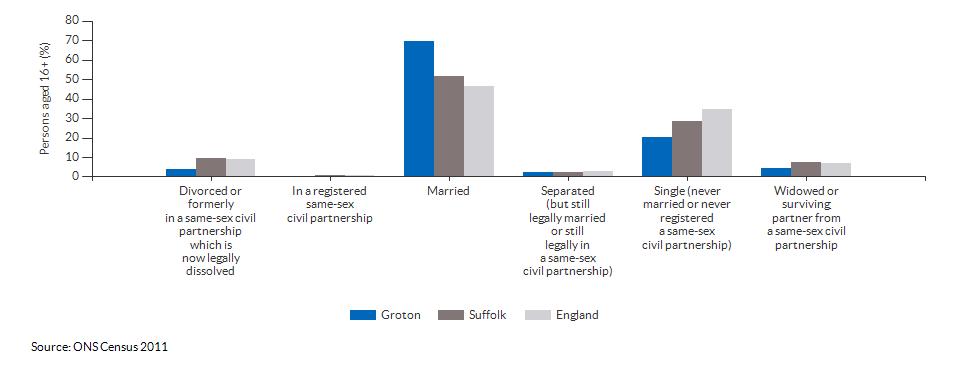 Marital and civil partnership status in Groton for 2011
