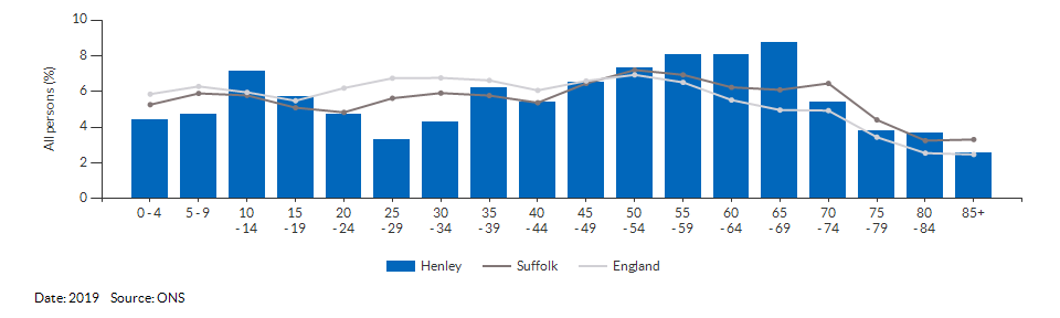 5-year age group population estimates for Henley for 2019