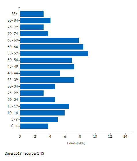5-year age group female population estimates for Henley for 2019