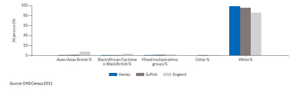 Ethnicity in Henley for 2011