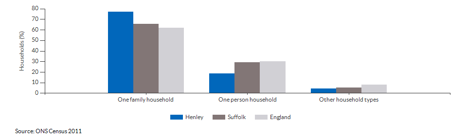 Household composition in Henley for 2011