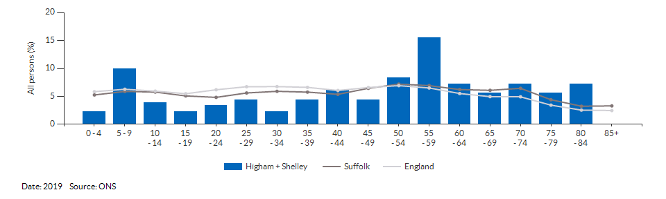 5-year age group population estimates for Higham + Shelley for 2019