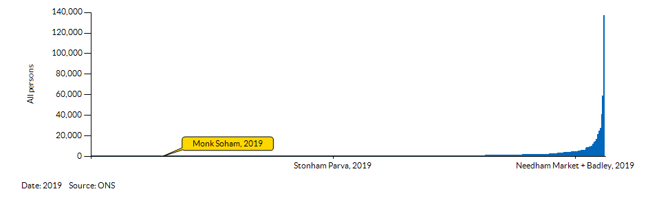 How Monk Soham compares to other wards in the Local Authority