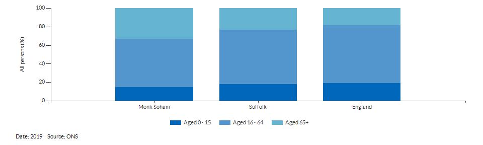 Broad age group estimates for Monk Soham for 2019