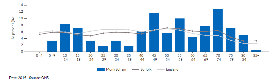 5-year age group population estimates for Monk Soham for 2019