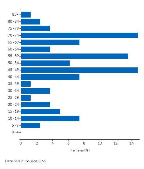 5-year age group female population estimates for Monk Soham for 2019