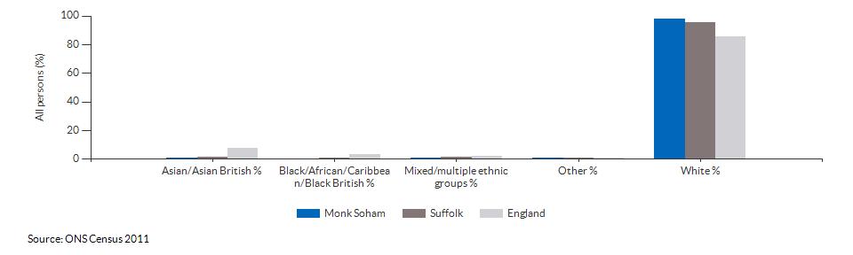 Ethnicity in Monk Soham for 2011