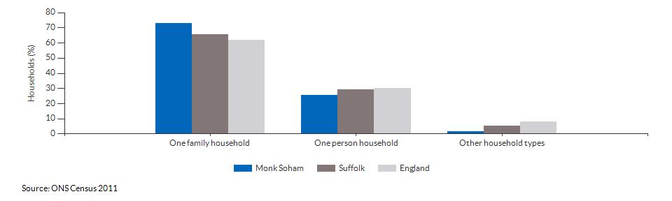 Household composition in Monk Soham for 2011