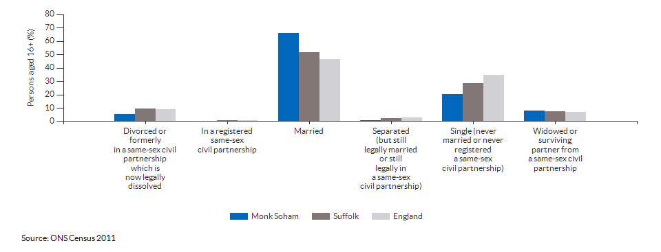 Marital and civil partnership status in Monk Soham for 2011