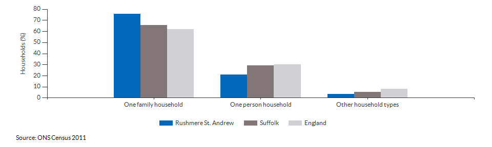 Household composition in Rushmere St. Andrew for 2011
