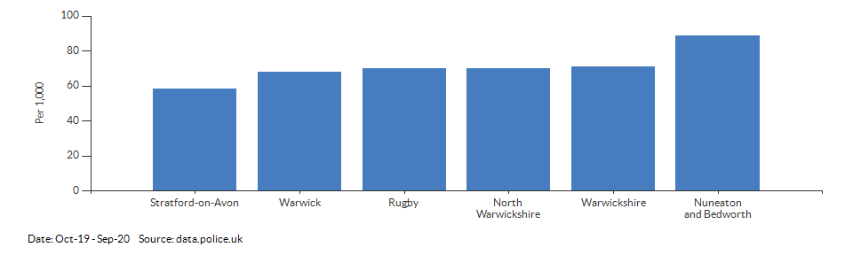 Crime rate for Warwickshire compared to other areas for Oct-19 - Sep-20