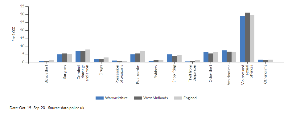 Crime rates by type for Warwickshire for Oct-19 - Sep-20
