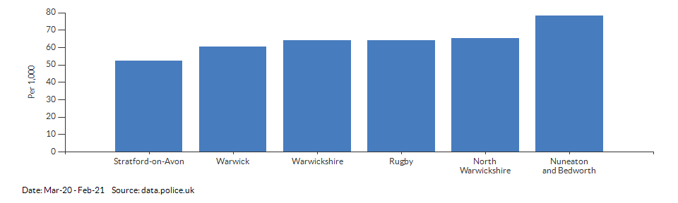 Crime rate for Warwickshire compared to other areas for Mar-20 - Feb-21