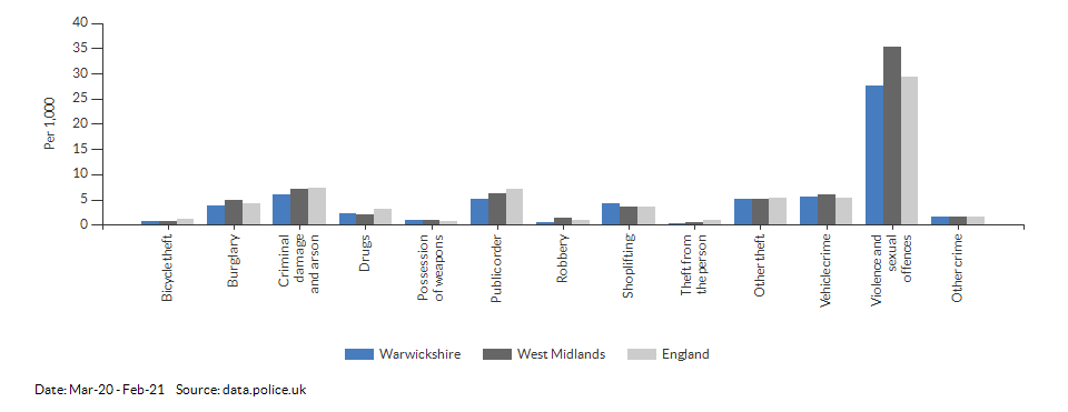 Crime rates by type for Warwickshire for Mar-20 - Feb-21