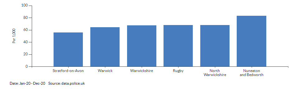 Crime rate for Warwickshire compared to other areas for Jan-20 - Dec-20