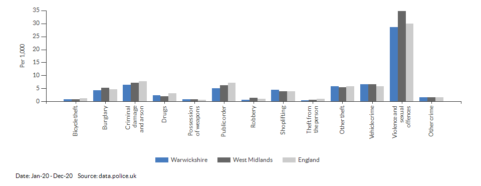 Crime rates by type for Warwickshire for Jan-20 - Dec-20
