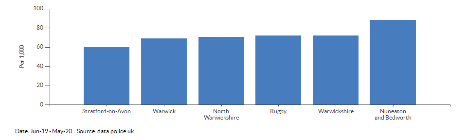 Crime rate for Warwickshire compared to other areas for Jun-19 - May-20