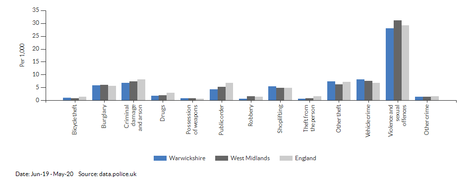 Crime rates by type for Warwickshire for Jun-19 - May-20