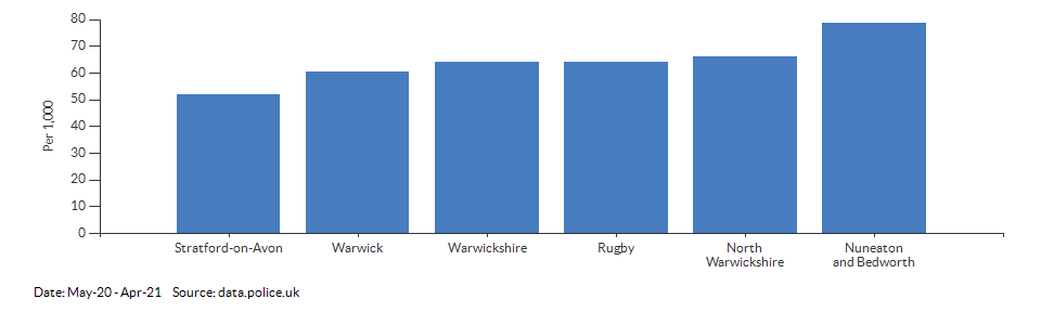 Crime rate for Warwickshire compared to other areas for May-20 - Apr-21