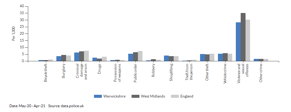 Crime rates by type for Warwickshire for May-20 - Apr-21