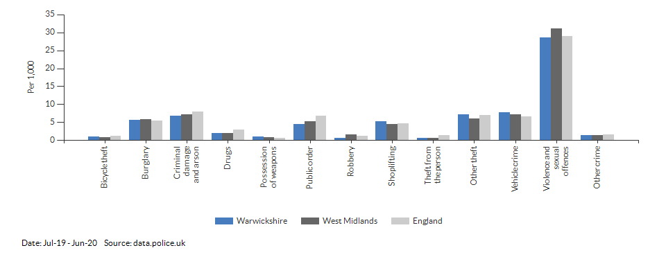 Crime rates by type for Warwickshire for Jul-19 - Jun-20