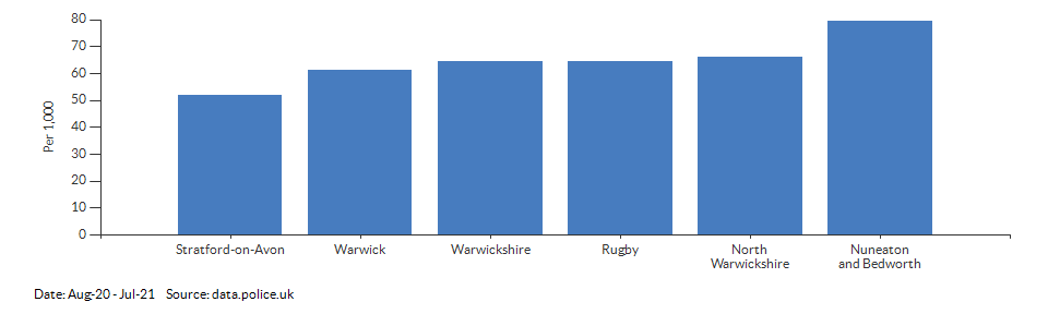 Crime rate for Warwickshire compared to other areas for Aug-20 - Jul-21