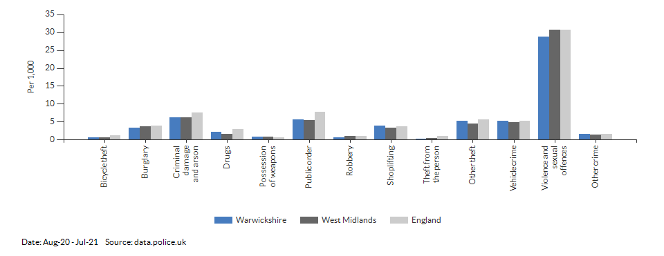 Crime rates by type for Warwickshire for Aug-20 - Jul-21