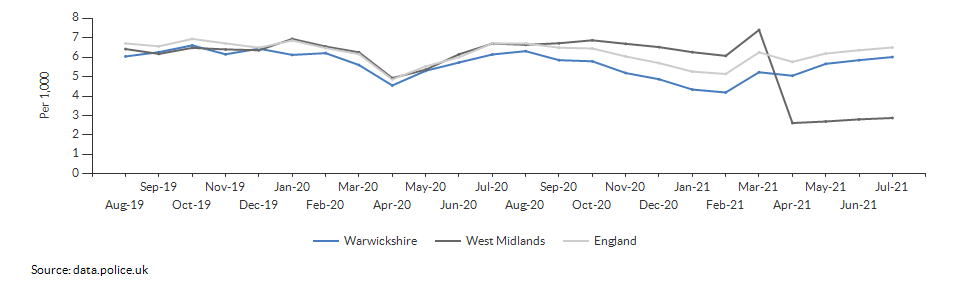 Total crime rate for Warwickshire over time