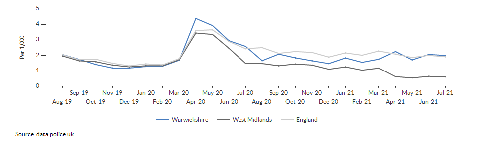 Anti-social behaviour rate for Warwickshire over time