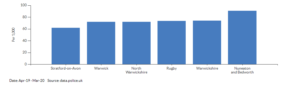 Crime rate for Warwickshire compared to other areas for Apr-19 - Mar-20